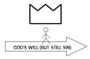 God's Will (but still sin)